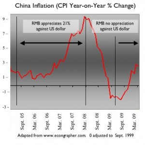 Chart 2 - Inflation