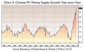 Chart 3 - China M1