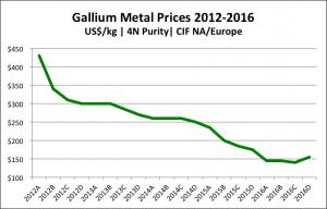 gallium prices